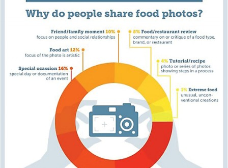 Food Photography trend